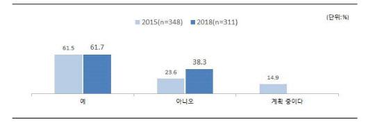 """""""중소기업 과반수 이상이 사회공헌 활동 수행"""""""